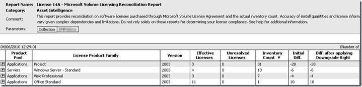 microsoft volume licensing center unresolved quantity